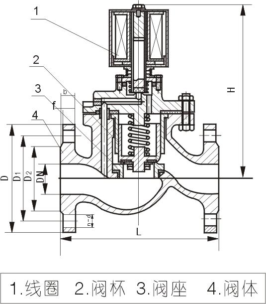 产品概述:ZCZP中温蒸汽电磁阀采用先导式结构,主阀芯采用特适用范围于以蒸汽、油、热水、水、空气等加热介质,进行温度自动控制的执行机构。可对蒸汽加热器、散热器、干燥器等蒸汽设备及各类温度自控仪、蒸汽定型机、蒸染机、蒸汽回潮机等成套设备的锅炉蒸汽管道进行二位式自动控制和远程控制区。中温蒸汽电磁阀广泛应用于染化、纺织、印染、食品、医药、卷烟、水泥制品、石油化工、冶金等部门的自控系统。本阀不受蒸汽准凝水影响,温度最高可达200 ZCZP中温蒸汽电磁阀型号意义:  ZCZP中温蒸汽电磁阀结构图  ZCZP中温蒸汽